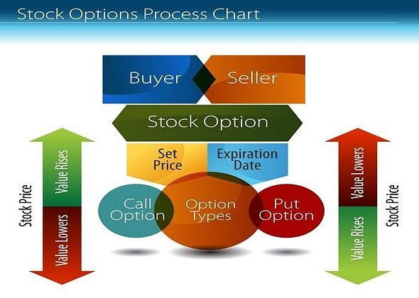 Understanding Stock Options - Introduction; picture of a stock options chart with price and contract conditions shown in an animated format
