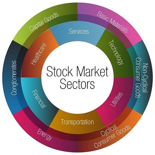 Sectors and Industries - Stock Market Sector Classifications; picture of ten sectors shown in a circle with two rings with the words written in large white font on the outside circle