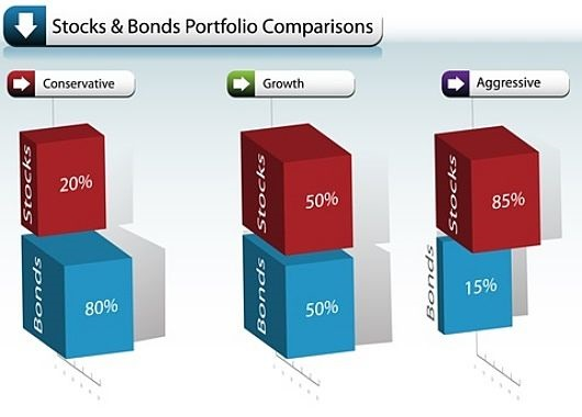 Understanding Bonds - The Bond and Stock Portfolio; picture of three blue cubes stacked on three red cubes depicting growth, conservative and aggressive investing staegies